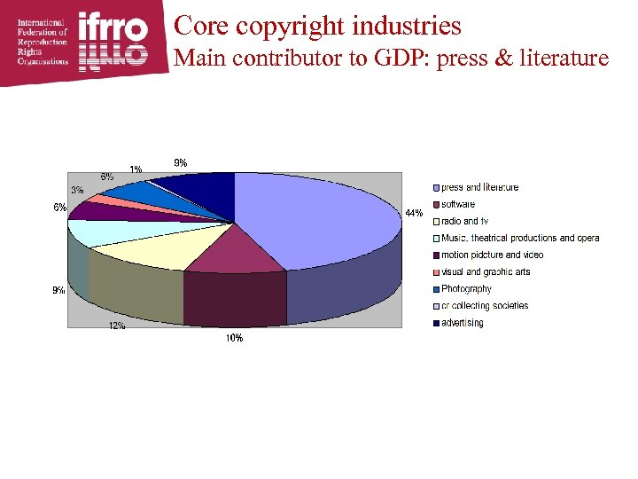 Core copyright industries Main contributor to GDP: press & literature