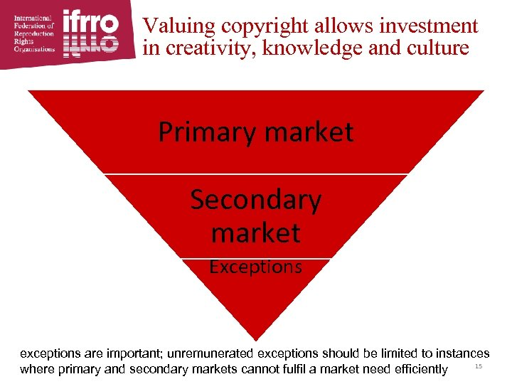Valuing copyright allows investment in creativity, knowledge and culture The educational publishing ecosystem Primary
