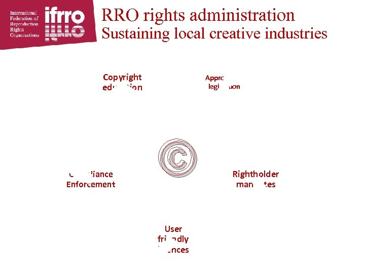 RRO rights administration Sustaining local creative industries Copyright education Compliance Enforcement Appropriate legislation ©