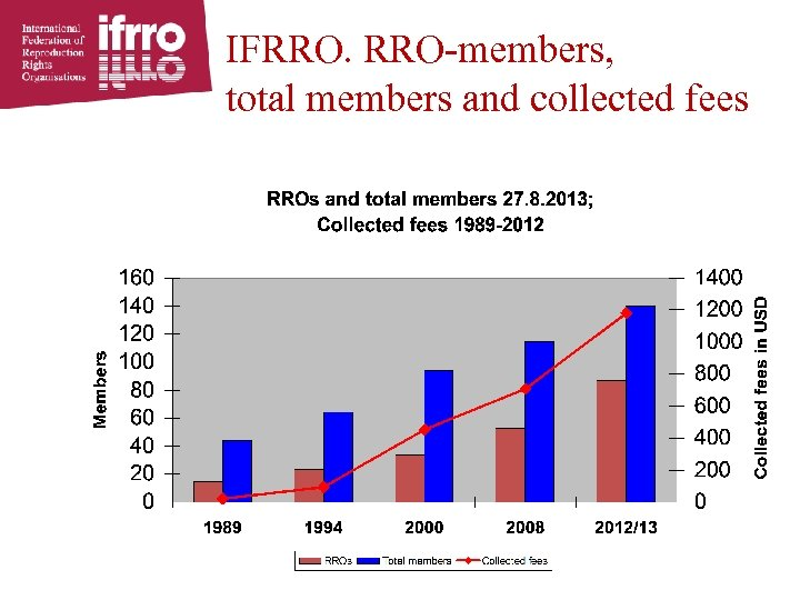 IFRRO. RRO-members, total members and collected fees