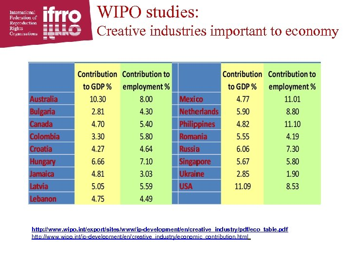 WIPO studies: Creative industries important to economy http: //www. wipo. int/export/sites/www/ip-development/en/creative_industry/pdf/eco_table. pdf http: //www.
