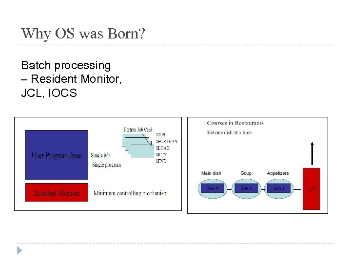 Why OS was Born? Batch processing – Resident Monitor, JCL, IOCS