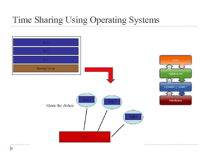 Time Sharing Using Operating Systems