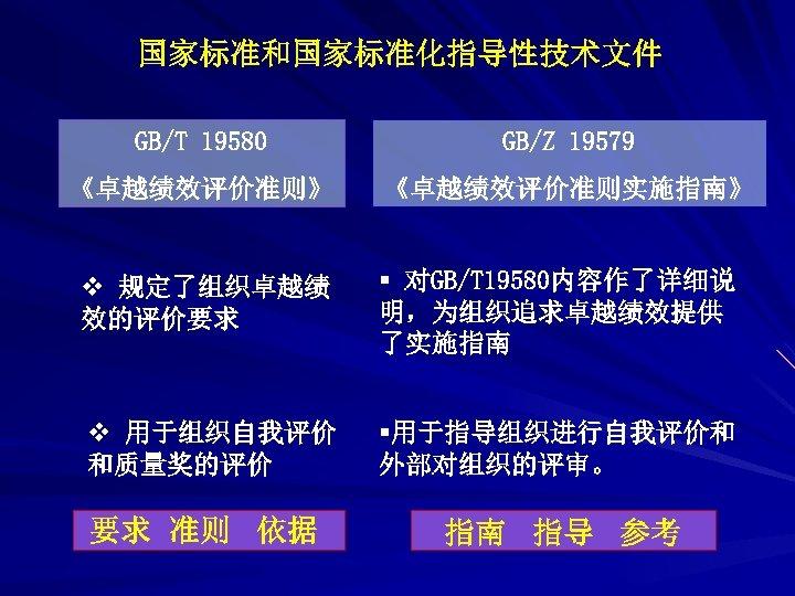 国家标准和国家标准化指导性技术文件 GB/T 19580 GB/Z 19579 《卓越绩效评价准则》 《卓越绩效评价准则实施指南》 v 规定了组织卓越绩 效的评价要求 § 对GB/T 19580内容作了详细说 明,为组织追求卓越绩效提供