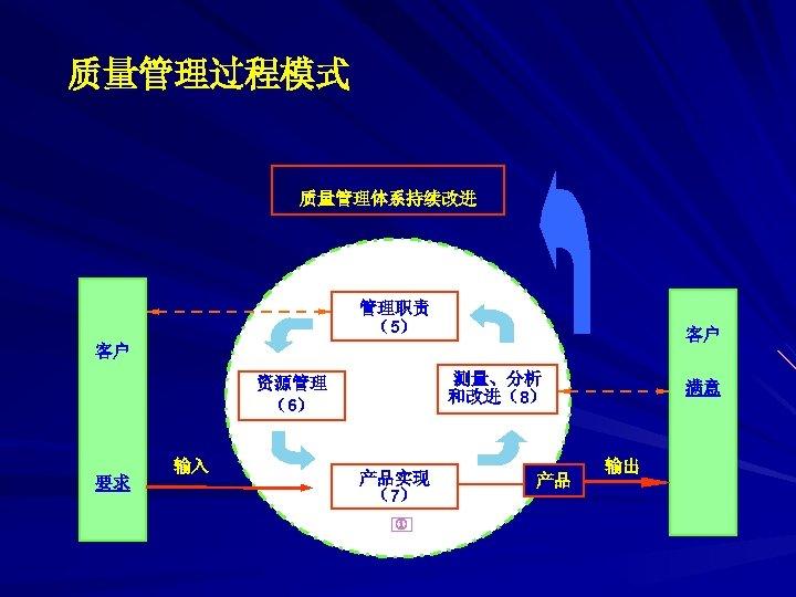 质量管理过程模式 质量管理体系持续改进 管理职责 (5) 客户 客户 测量、分析 和改进(8) 资源管理 (6) 要求 输入 产品实现 (7)