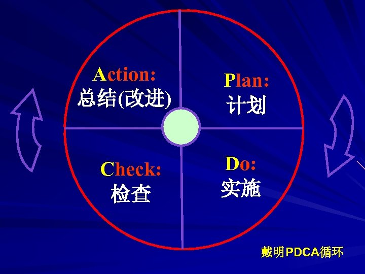 Action: 总结(改进) Check: 检查 Plan: 计划 Do: 实施 戴明PDCA循环