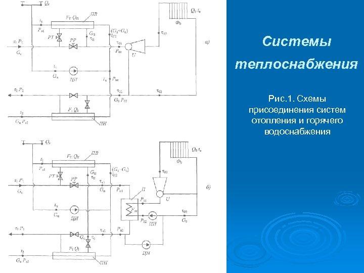 Системы теплоснабжения Рис. 1. Схемы присоединения систем отопления и горячего водоснабжения