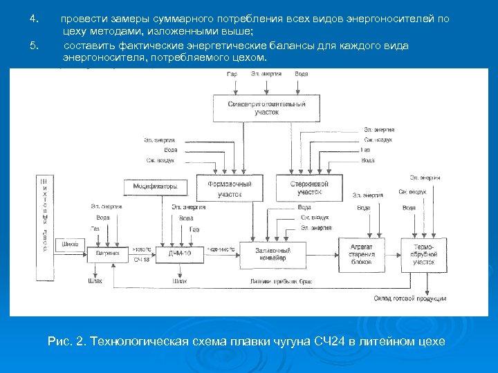 4. провести замеры суммарного потребления всех видов энергоносителей по цеху методами, изложенными выше; 5.