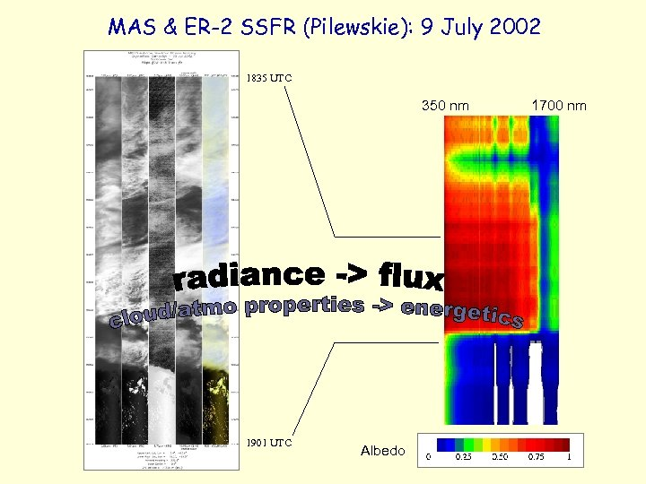MAS & ER-2 SSFR (Pilewskie): 9 July 2002 1835 UTC 350 nm 1901 UTC