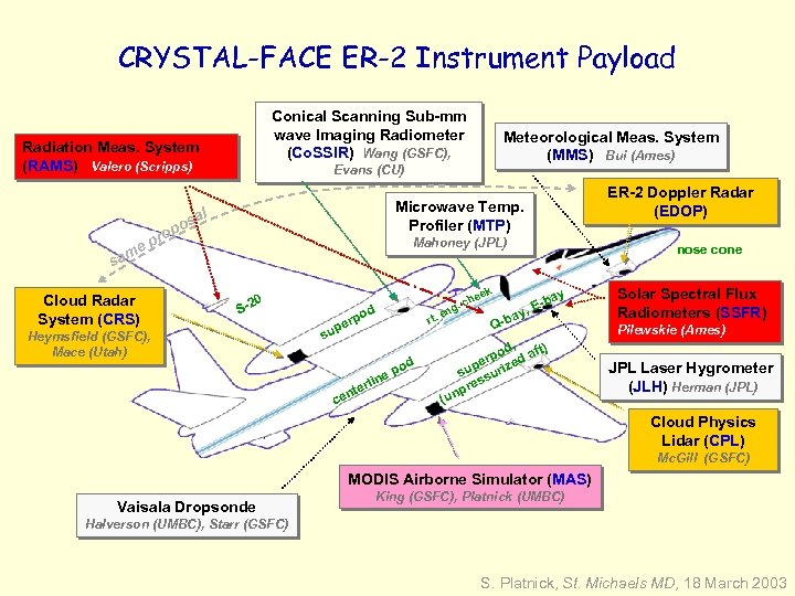 CRYSTAL-FACE ER-2 Instrument Payload Conical Scanning Sub-mm wave Imaging Radiometer (Co. SSIR) Wang (GSFC),