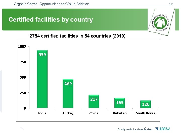 Organic Cotton: Opportunities for Value Addition 12 2754 certified facilities in 54 countries (2010)