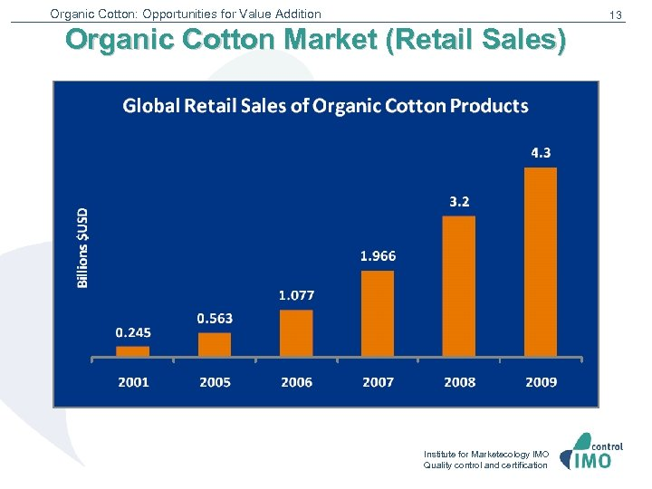 Organic Cotton: Opportunities for Value Addition 13 Organic Cotton Market (Retail Sales) Institute for