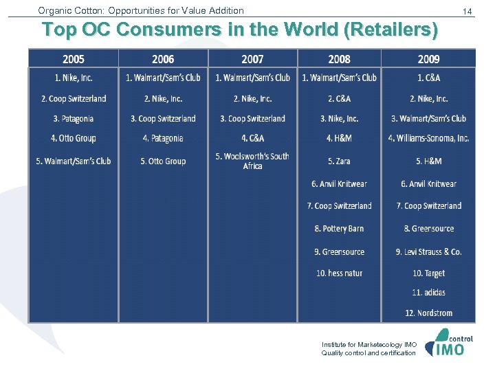 Organic Cotton: Opportunities for Value Addition 14 Top OC Consumers in the World (Retailers)