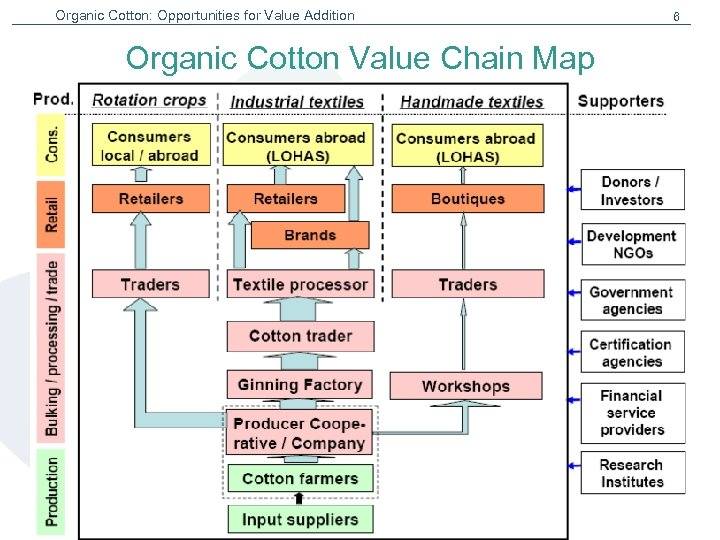 Organic Cotton: Opportunities for Value Addition 6 Organic Cotton Value Chain Map Institute for