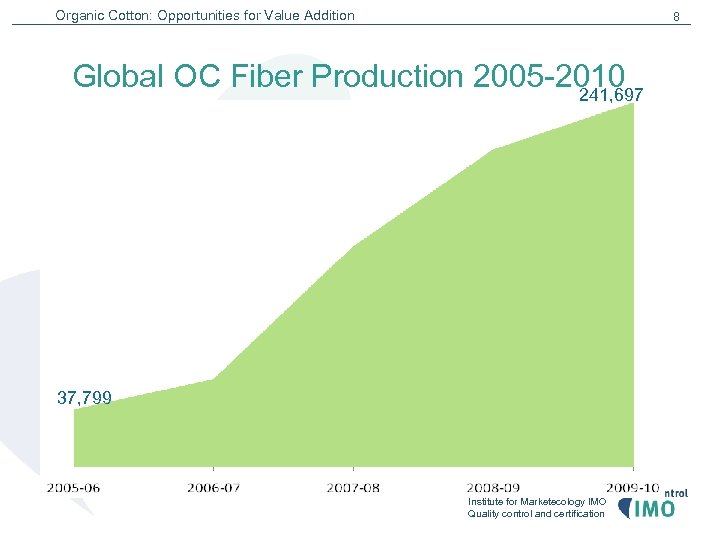 Organic Cotton: Opportunities for Value Addition 8 Global OC Fiber Production 2005 -2010 241,