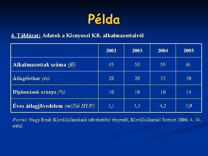 Példa 4. Táblázat: Adatok a Kisnyuszi Kft. alkalmazottairól 2002 2003 2004 2005 Alkalmazottak száma