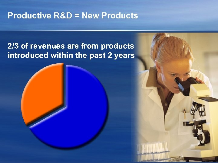 Productive R&D = New Products 2/3 of revenues are from products introduced within the