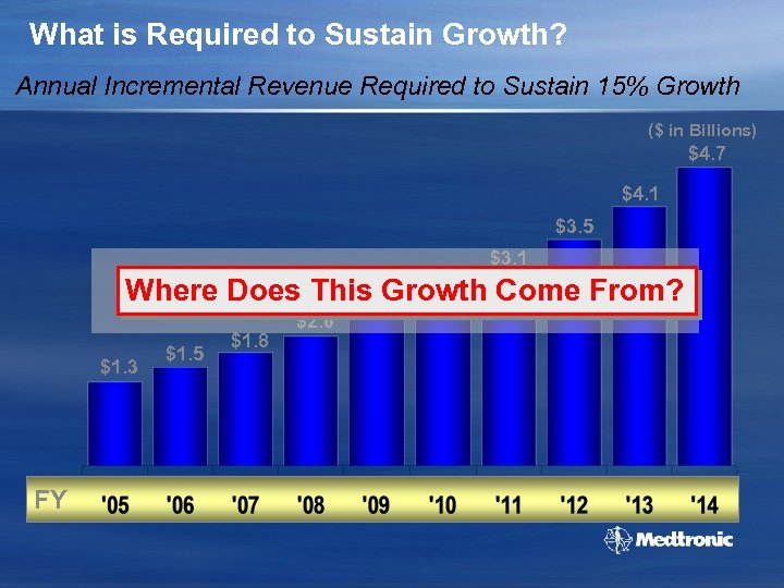 What is Required to Sustain Growth? Annual Incremental Revenue Required to Sustain 15% Growth