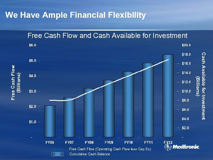 We Have Ample Financial Flexibility Free Cash Flow and Cash Available for Investment Free