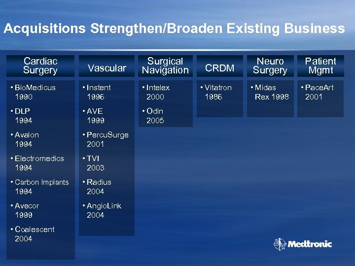 Acquisitions Strengthen/Broaden Existing Business Cardiac Surgery Vascular Surgical Navigation • Bio. Medicus 1990 •