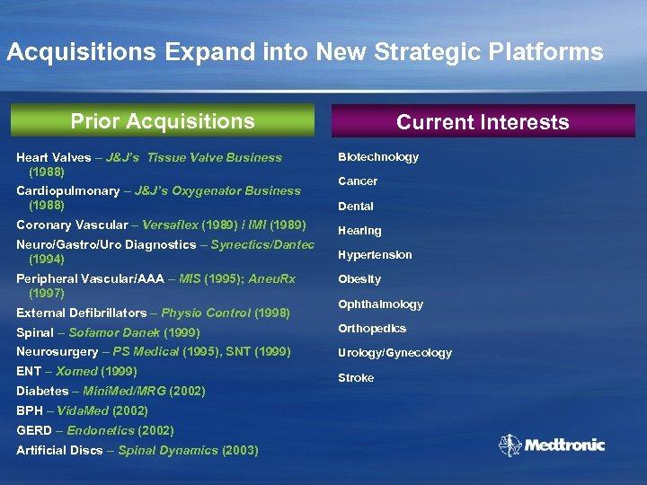 Acquisitions Expand into New Strategic Platforms Prior Acquisitions Heart Valves – J&J's Tissue Valve