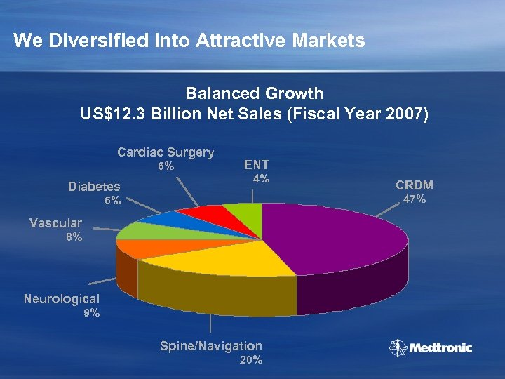 We Diversified Into Attractive Markets Balanced Growth US$12. 3 Billion Net Sales (Fiscal Year