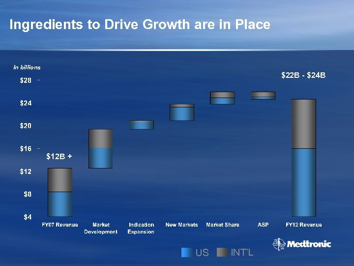 Ingredients to Drive Growth are in Place In billions $22 B - $24 B