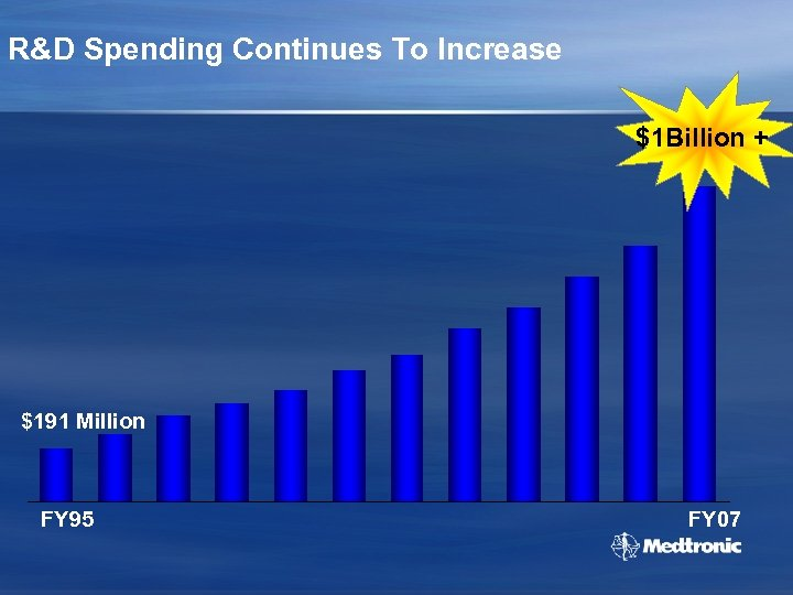 R&D Spending Continues To Increase $1 Billion + $191 Million FY 95 FY 07