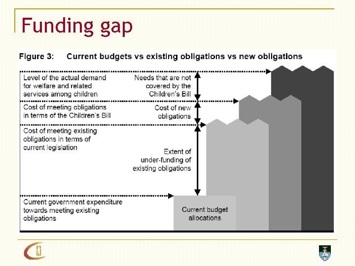 Funding gap