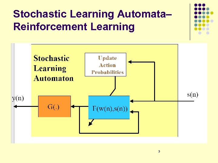 Stochastic Learning Automata– Reinforcement Learning 3