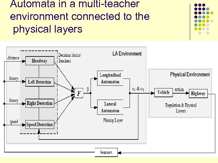 Automata in a multi-teacher environment connected to the physical layers