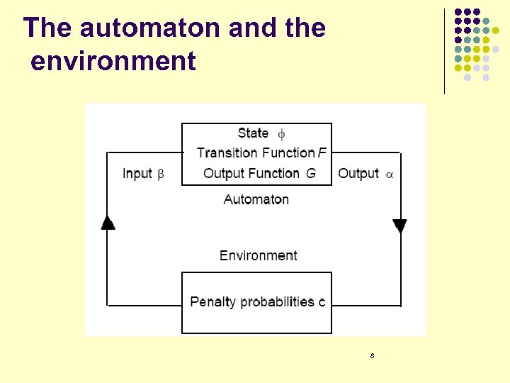 The automaton and the environment 8