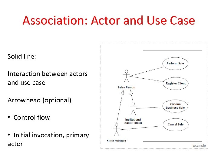 Association: Actor and Use Case Solid line: Interaction between actors and use case Arrowhead