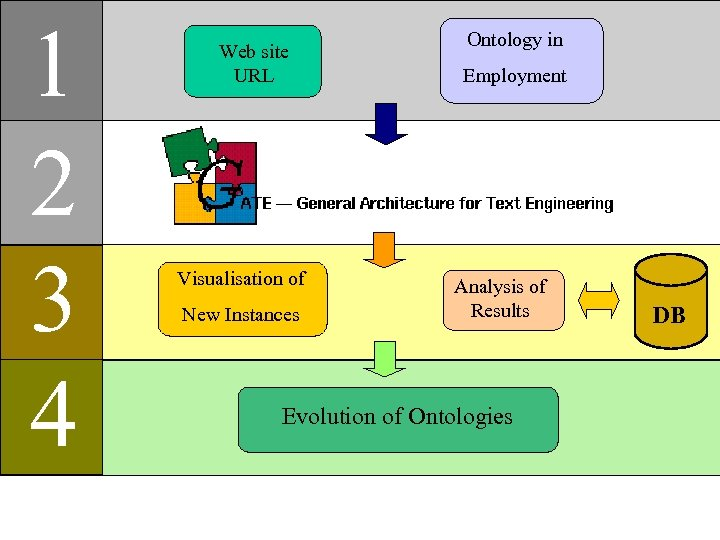1 2 3 4 Web site URL Visualisation of New Instances Ontology in Employment