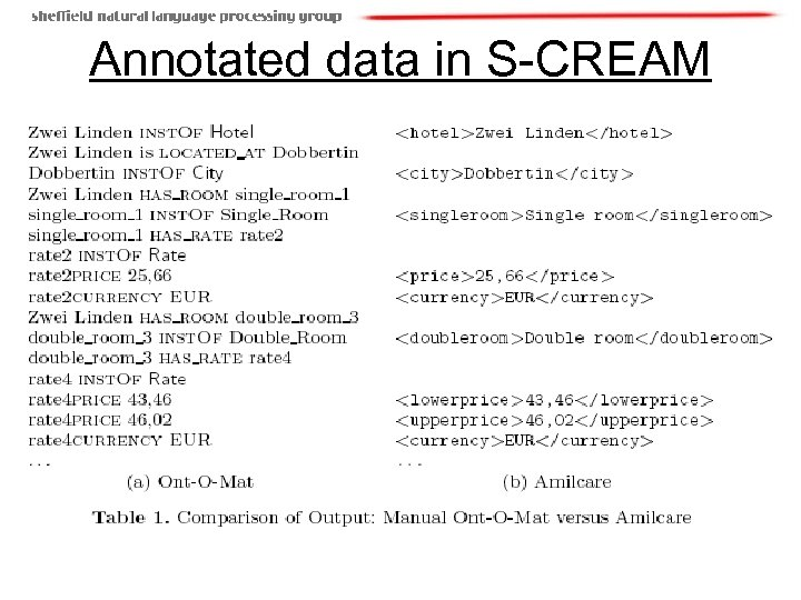 Annotated data in S-CREAM