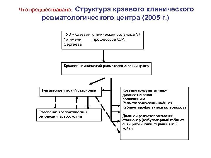 Структура краевого клинического ревматологического центра (2005 г. ) Что предшествавало: ГУЗ «Краевая клиническая больница