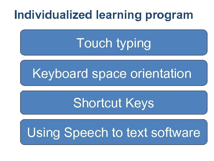 Individualized learning program Touch typing Keyboard space orientation Shortcut Keys Using Speech to text