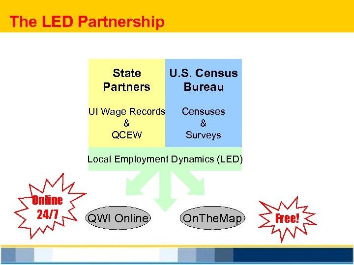 The LED Partnership State Partners U. S. Census Bureau UI Wage Records & QCEW
