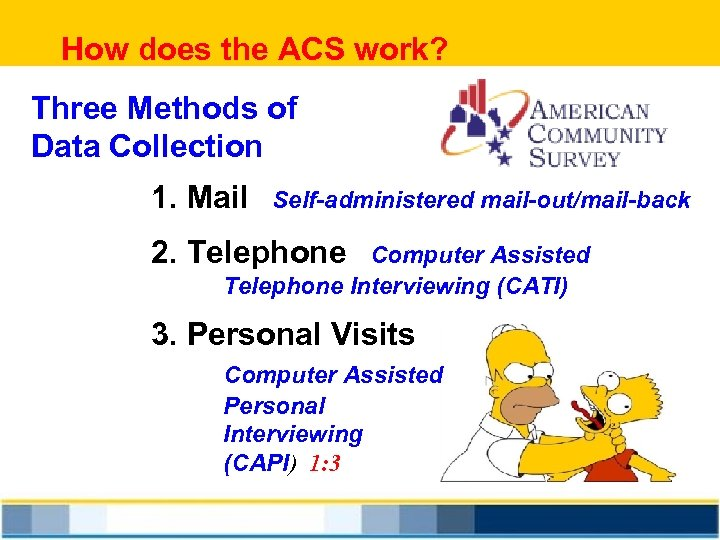 How does the ACS work? Three Methods of Data Collection 1. Mail Self-administered mail-out/mail-back