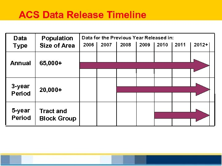 ACS Data Release Timeline Data Type Population Size of Area Annual 65, 000+ 3