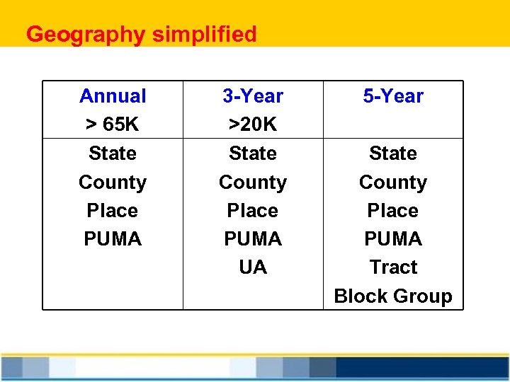 Geography simplified Annual > 65 K State County Place PUMA 3 -Year >20 K