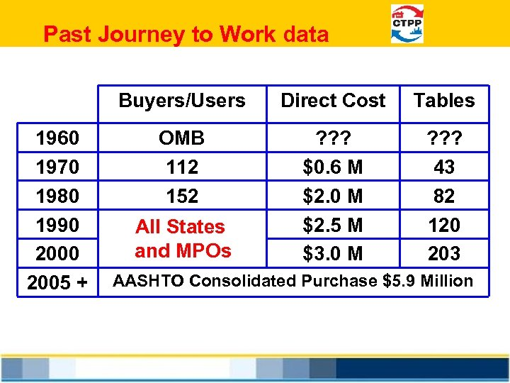 Past Journey to Work data Buyers/Users 1960 1970 1980 1990 2005 + Direct Cost