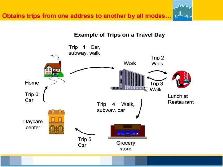 Obtains trips from one address to another by all modes…