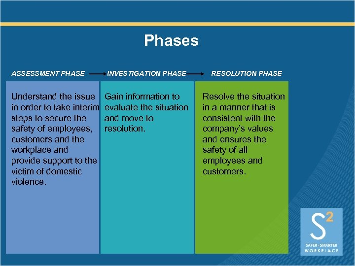 Phases ASSESSMENT PHASE Understand the issue in order to take interim steps to secure