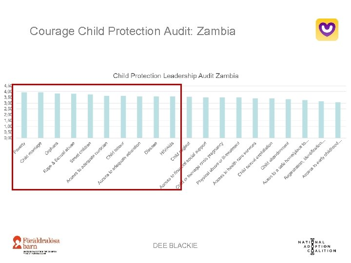 Courage Child Protection Audit: Zambia DEE BLACKIE