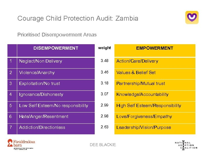 Courage Child Protection Audit: Zambia Prioritised Disempowerment Areas DISEMPOWERMENT weight EMPOWERMENT 1 Neglect/Non Delivery