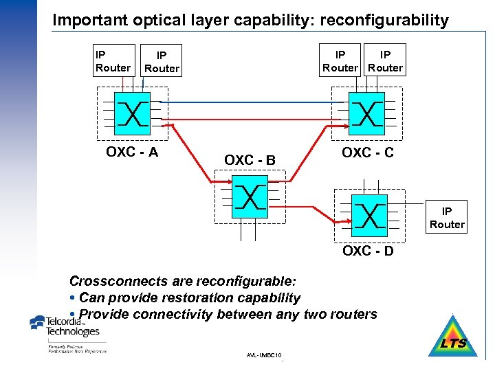 Important optical layer capability: reconfigurability IP Router IP Router OXC - A OXC -