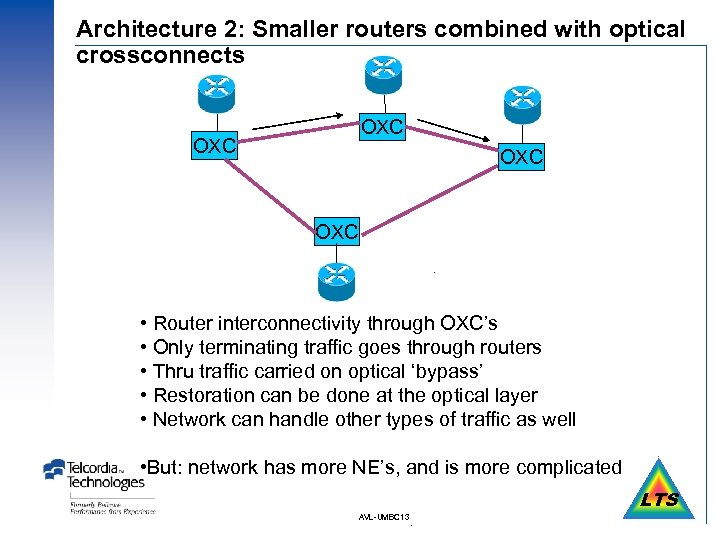 Architecture 2: Smaller routers combined with optical crossconnects OXC OXC • Router interconnectivity through