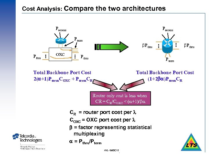 Cost Analysis: Compare the two architectures OXC Pthru • • • Pterm • •