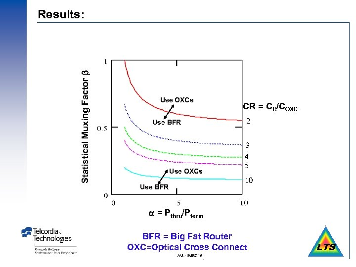 Statistical Muxing Factor Results: Use OXCs CR = CR/COXC 2 Use BFR Use OXCs